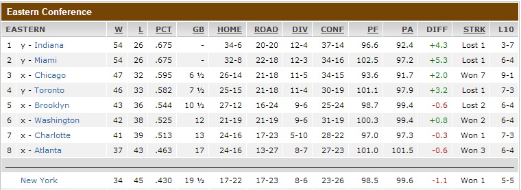 Nba playoff forecast tricky business in western conference - Football conference south league table ...