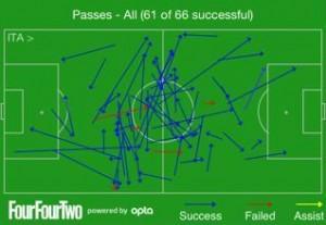 Pirlo vs Germany, Euro 2012 semi-final