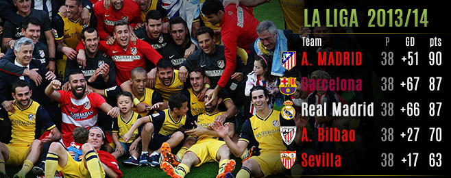 Atletico Madrid champions