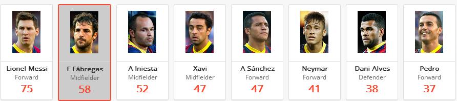 Barcelona Top Chance Creators