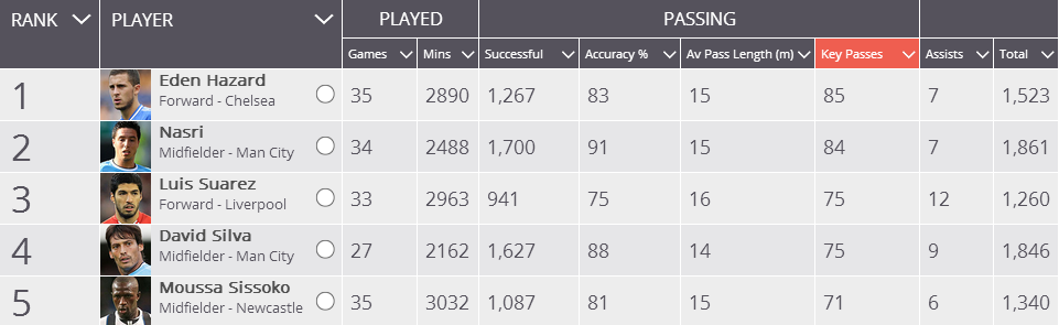 Passing stats