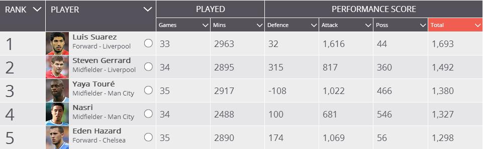 Performance stats