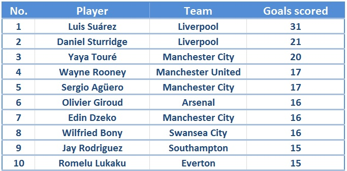 EPL Golden Boot