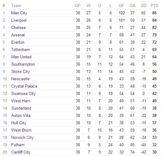 The final consolidated EPL table