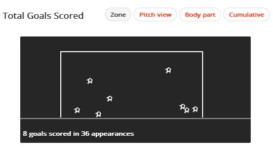 Cesc Fábregas Goals Scored