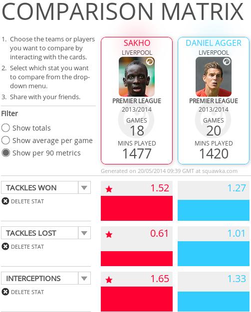 Sakho vs Agger