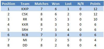 IPL table