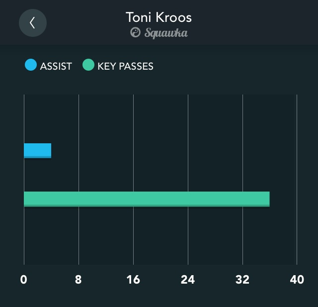 Kroos chances created