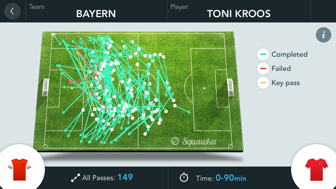 Toni Kroos Passes vs Arsenal (97% Pass Success)