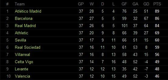 La Liga table Gameweek 37