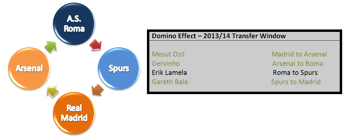 Lamela causing domino effect