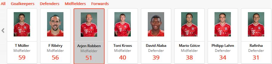 Robben is one of Bayern's main creators