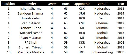 Most runs conceded IPL