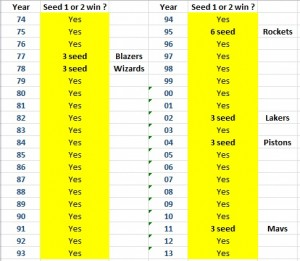 Regular season rankings of NBA winners