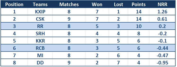 Table updated till 11th May 2014.
