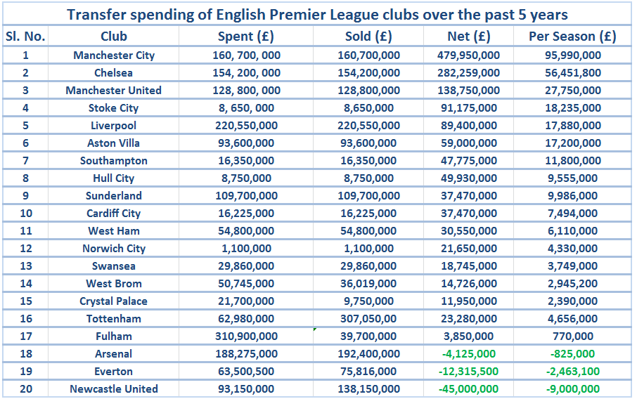 Transfer spending of Premier league clubs.
