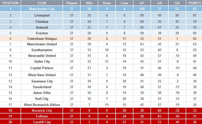 Where Is The 2013 14 Premier League Title Heading