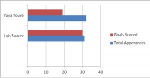 Suarez stats (via Squawka.com)
