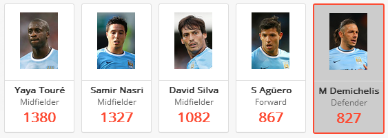 Man City's top performers 2013/14