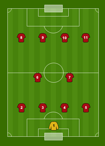 FIFA 14: Best attacking formation