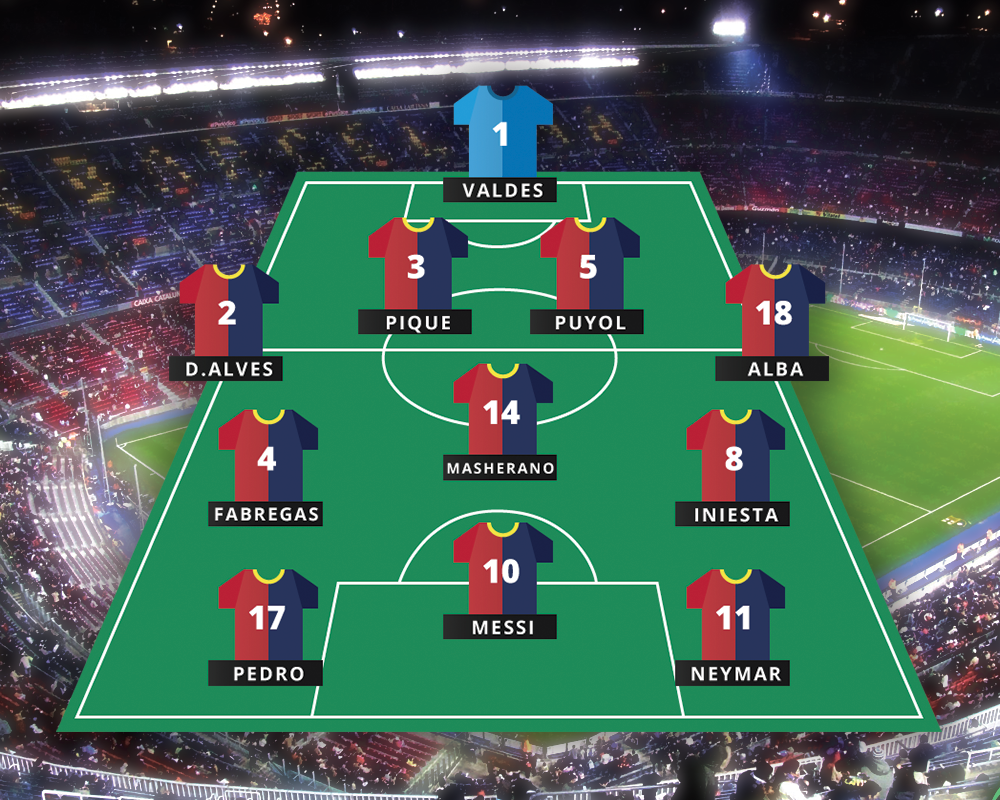Best FIFA 14 formation for Barcelona