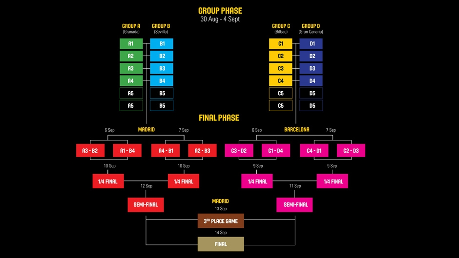 2014 FIBA Basketball World Cup: Competition Format