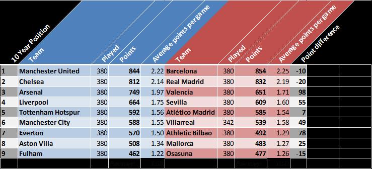 Chelsea Fc V Barcelona Head To Head