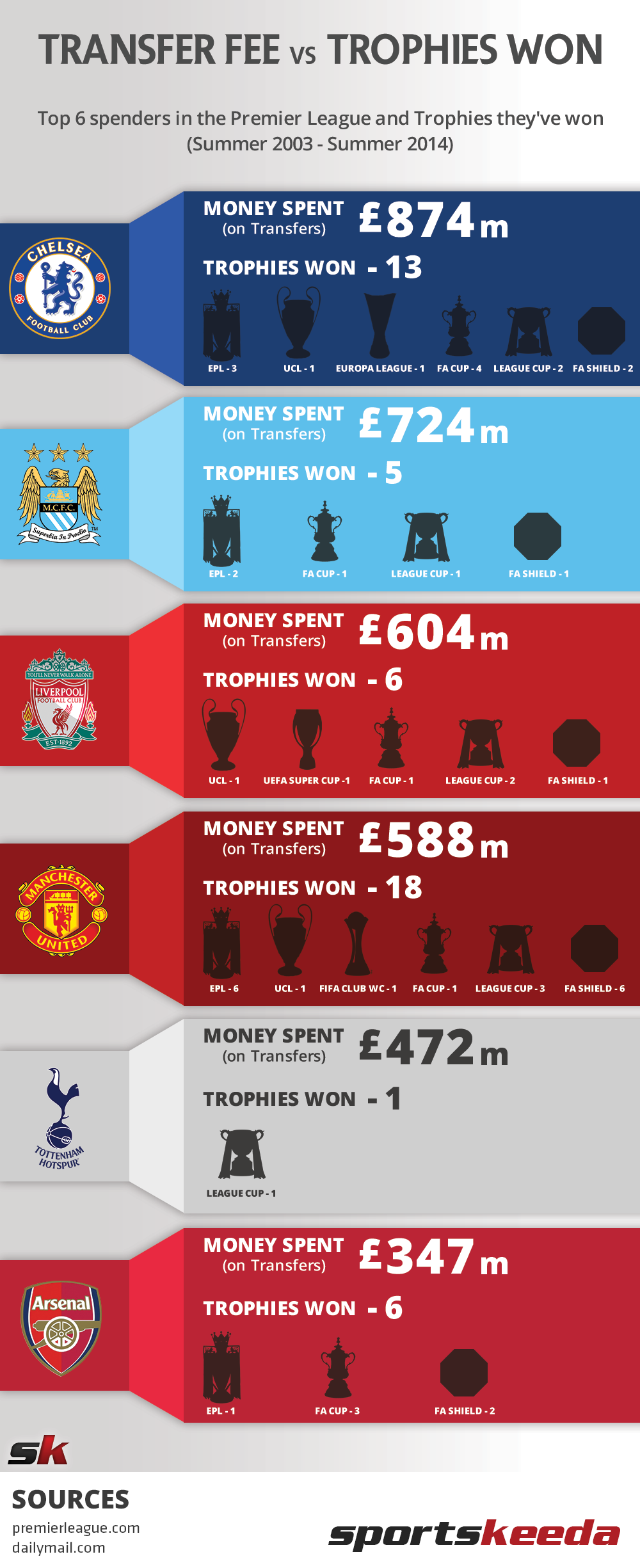 Infographic Comparing The Money Spent By Top Clubs In Premier League And Trophies Theyve Won 2003 2014