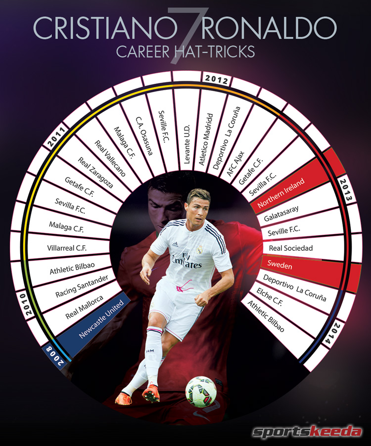 Infographic  All 27 of Cristiano Ronaldo s career hat-tricks ed39bc37a48