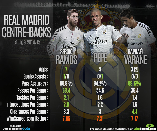 real madrid centre backs this season