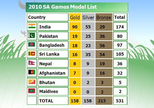 2010 sag 1416946542 - Asian Games Medal Tally 2010