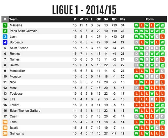 French League 1 Standing