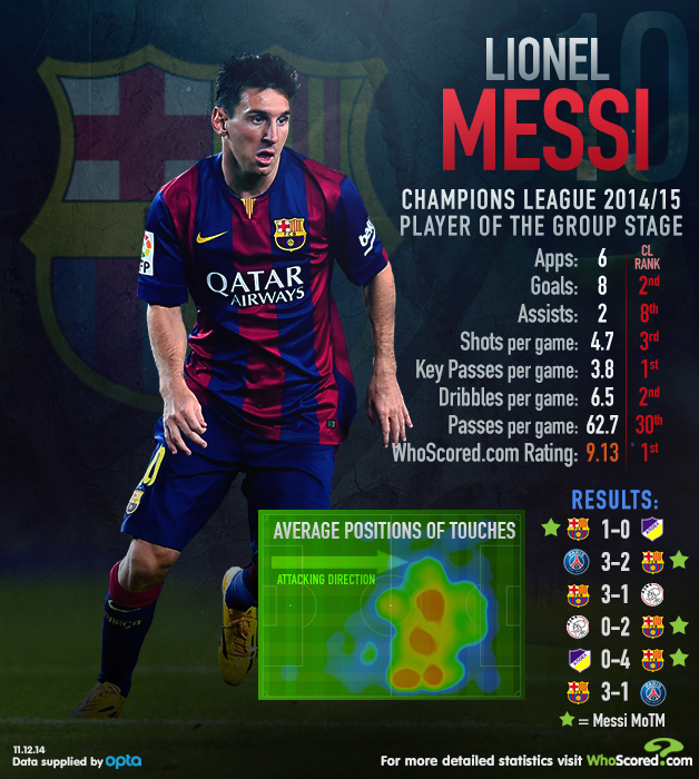 Liverpool Vs Barcelona 2016 Icc Time Tv Schedule And: Infographic: Lionel Messi Was Highest Rated Player In 2014