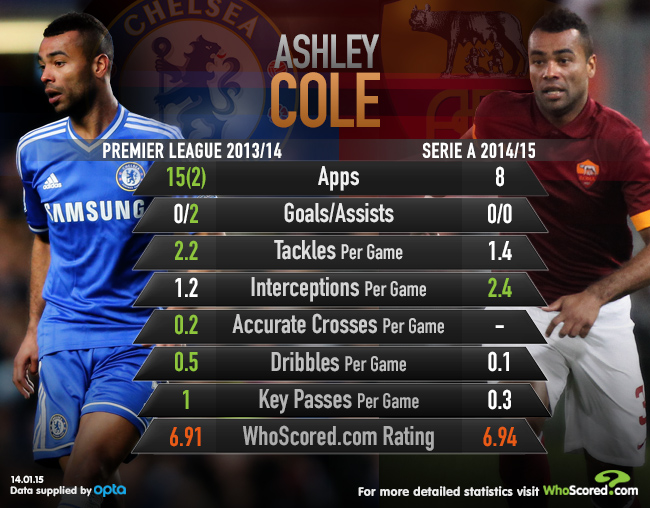 Ashley Cole Chelsea AS Roma