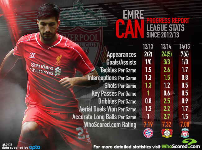 Emre Can report