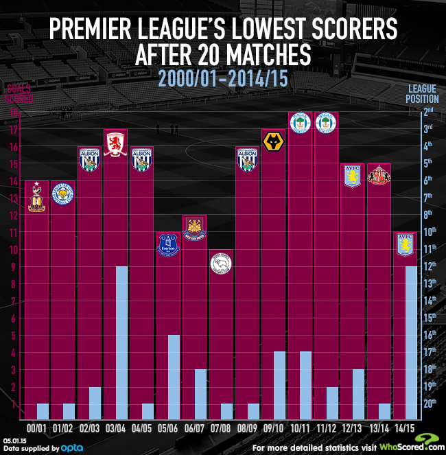 EPL lowest scorers 20 games