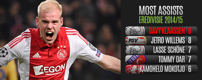 Eredivisie assists