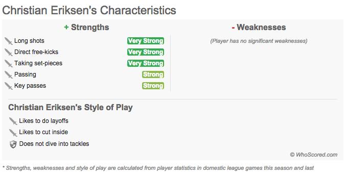 Eriksen Characteristics