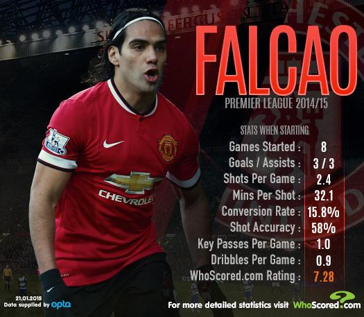 Falcao EPL stats