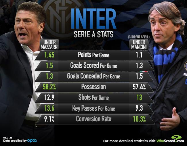 Inter Stats