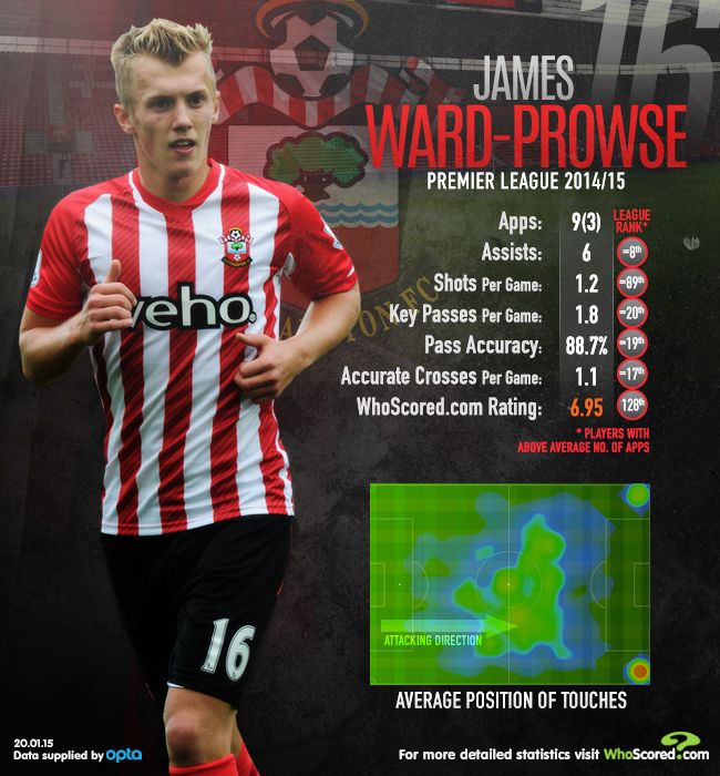 James Ward-Prowse stats