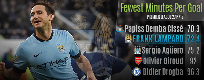 Lampard fewest minutes per goal