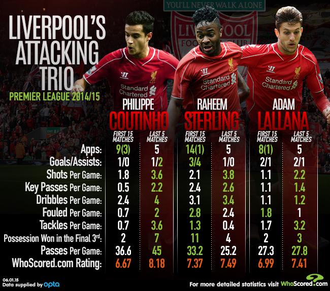 Liverpool Attacking Trio