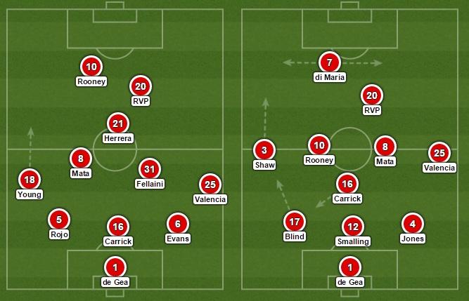 Man Utd formations