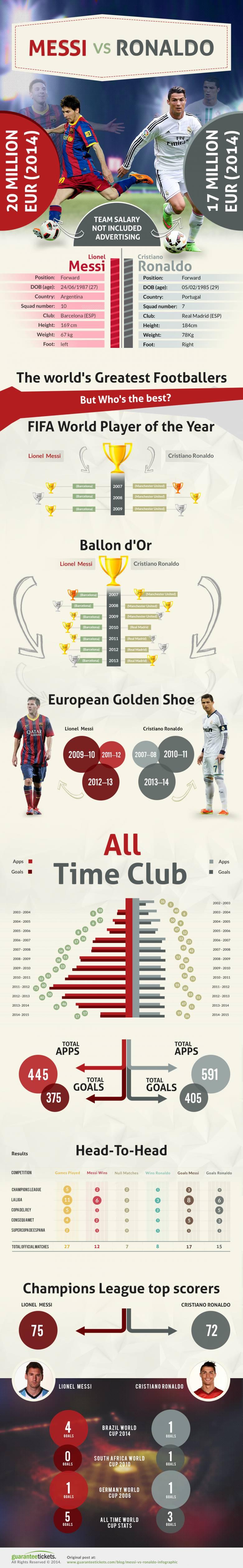 Messi Ronaldo Infographic