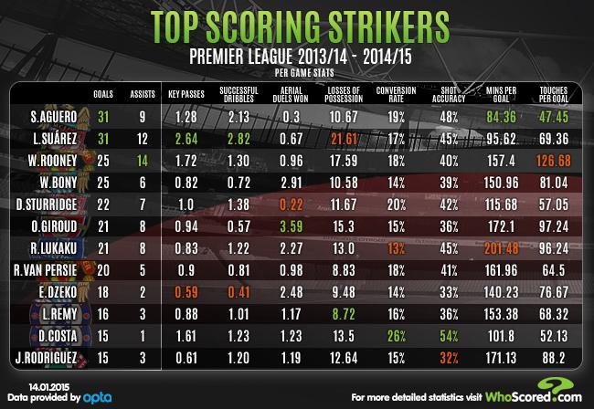 scoring stats epl