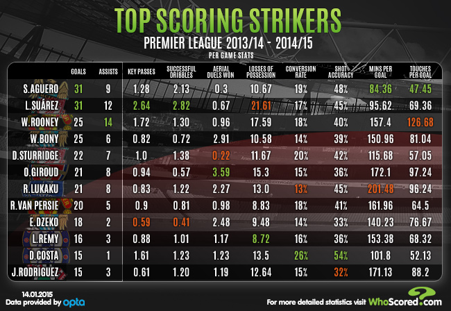 Premier League's top scoring strikers for the 2013/14 and