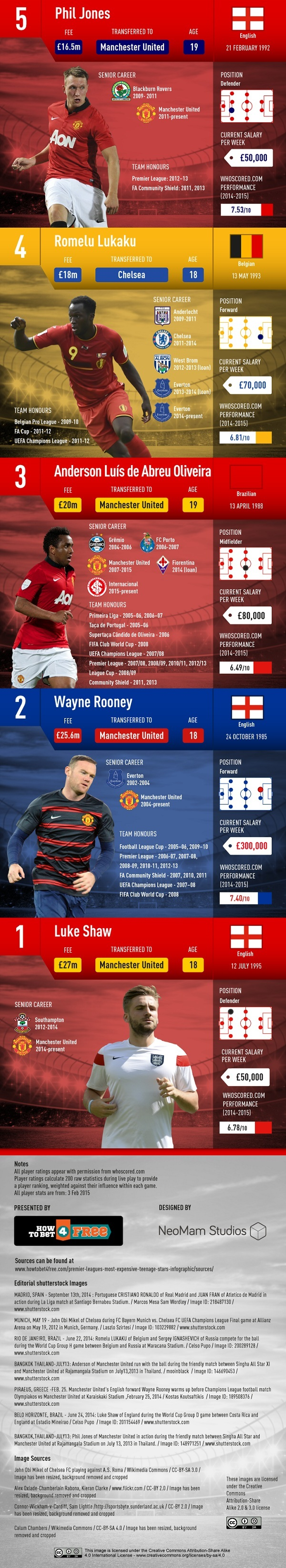 10 most expensive EPL transfers - 2