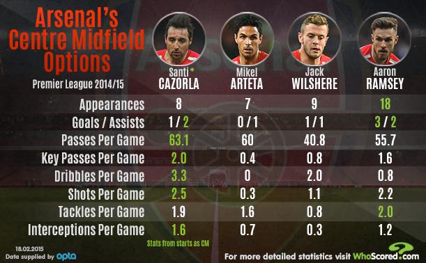 Arsenal midfield options