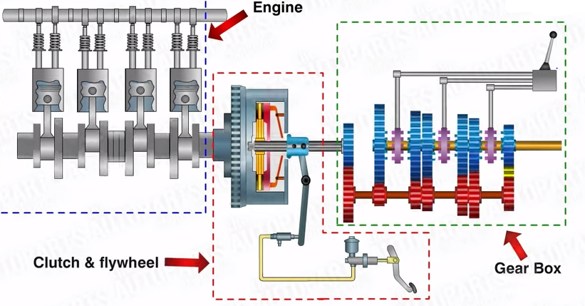f1 transmission system explained Cars with Auto Transmission with Manual Transmission AWD Manual Transmission Cars